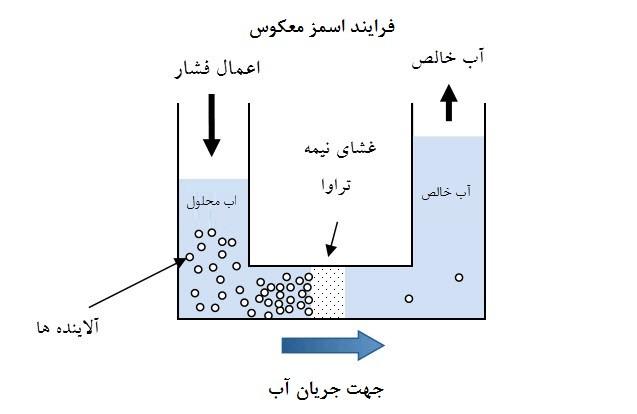 کاربرد فرایندهای غشایی در تصفیه آب و فاضلاب