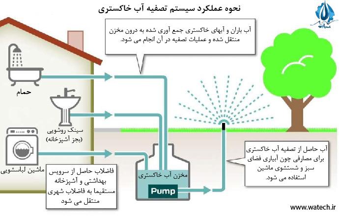 روش های بهینه سازی مصرف آب شهری، قسمت اول: بازیافت آب های خاکستری