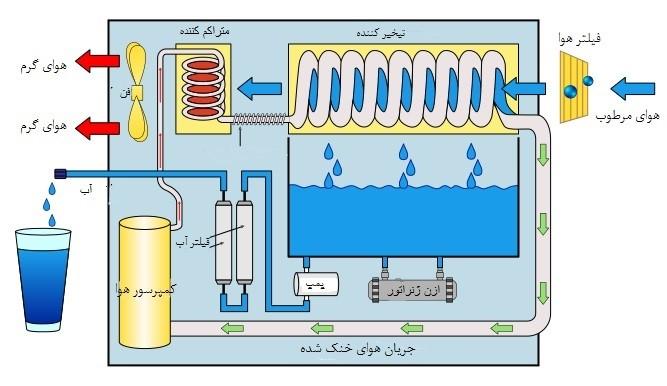 فناوری های تولید آب از هوا را بشناسید