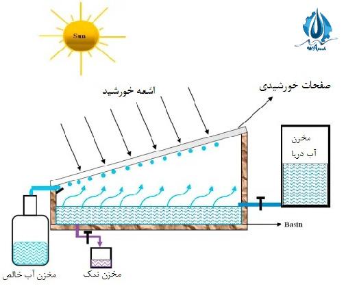 دستگاه آب شیرین کن خورشیدی