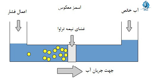 شیرین کردن آب با استفاده از روش اسمز معکوس