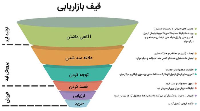 قیف بازاریابی و فروش Marketing and Sales Funnel