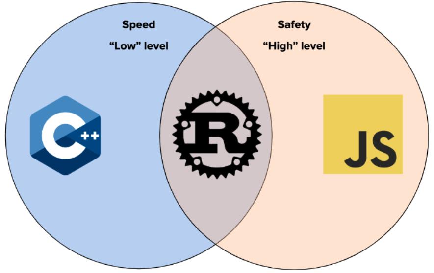 Rust programming language Spectrum