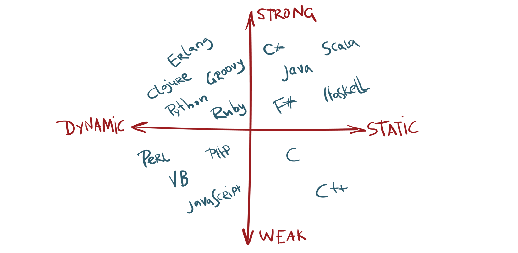 Strong to Weak - Static to Dynamic