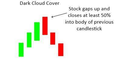 الگوی ابر سیاه(Dark Cloud)