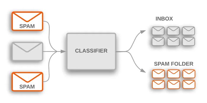 دادهکاوی به زبان ساده(بخش اول)