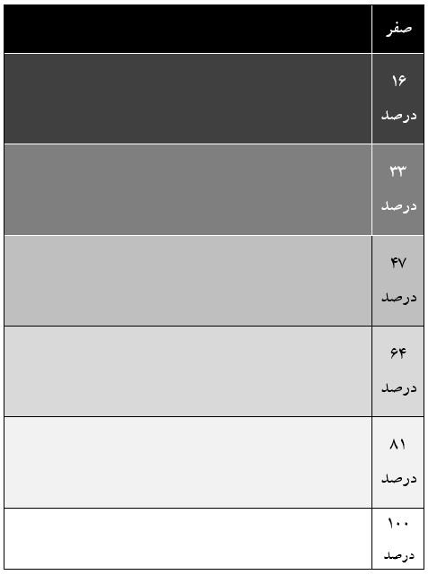 جدول تمرین رهایی از تفکر همه یا هیچ