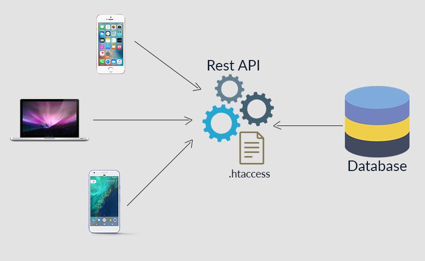 وب سرویس ! RESTful API