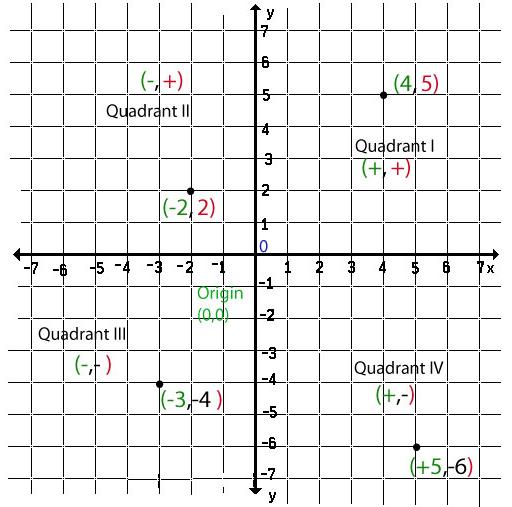 چطور فاصله ی دو نقطه با طول و عرض جغرافیایی رو توی کد حساب کنیم؟؟