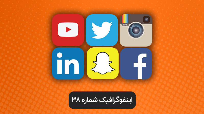 اینفوگرافیک ۳۸: تعداد کاربران فعال شبکه های اجتماعی در سال ۲۰۱۸