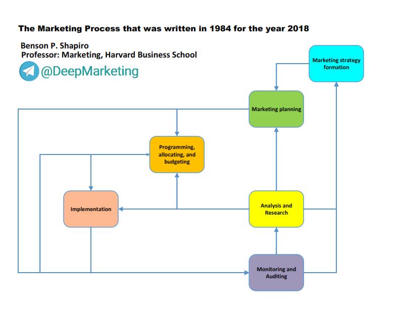 """""""فرایند بازاریابی"""" که در 1984 برای 2018 نوشته شده بود."""