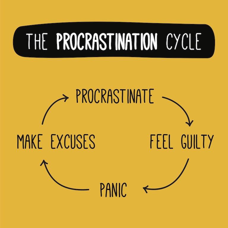چرخه اهمال کاری