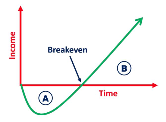 یک نمودار فرضی نقطه سر به سر