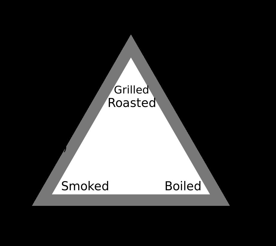 مثلث غذایی کلود لوی استروس