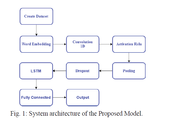 یک مدل یادگیری ترکیبی برای تجزیه و تحلیل آنالیز احساسات