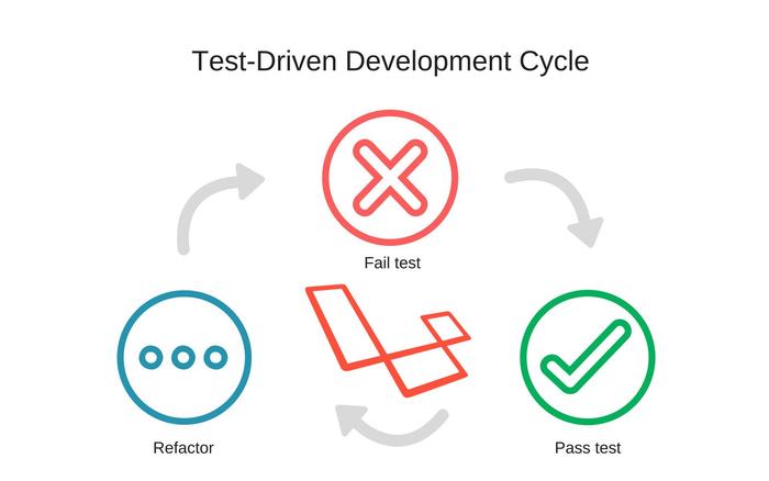 نظرسنجی: برگزاری دوره برنامهنویسی PHP (لاراول) با متد TDD