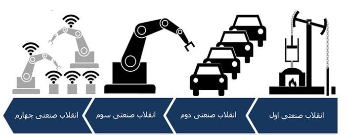 تاثیرات انقلاب صنعتی چهارم بر مردم