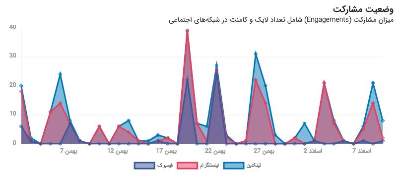 نمودار مشارکت در آنالیز شبکههای اجتماعی نوین هاب