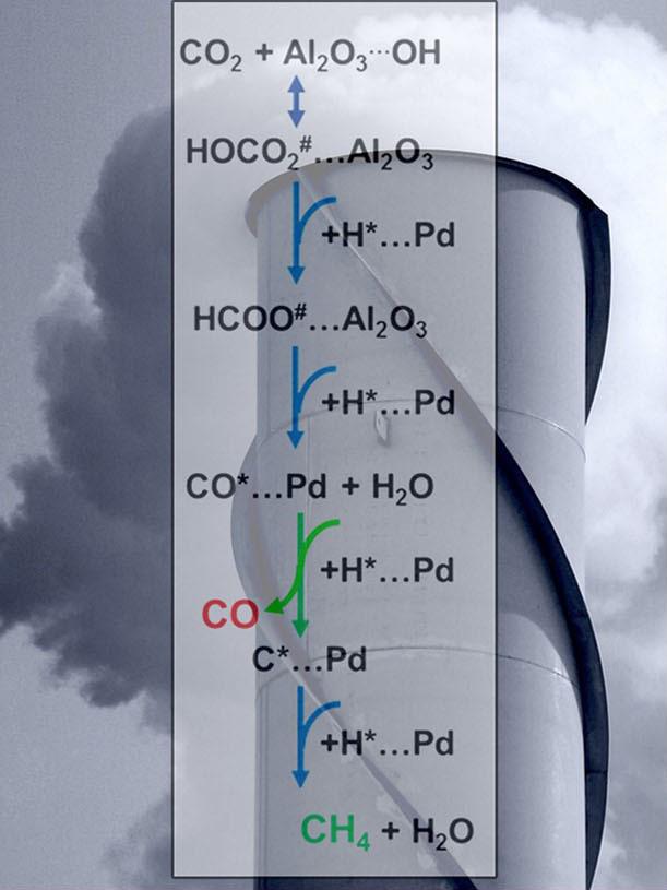تبدیل قطعی گازهای گلخانهای به منبع سوخت