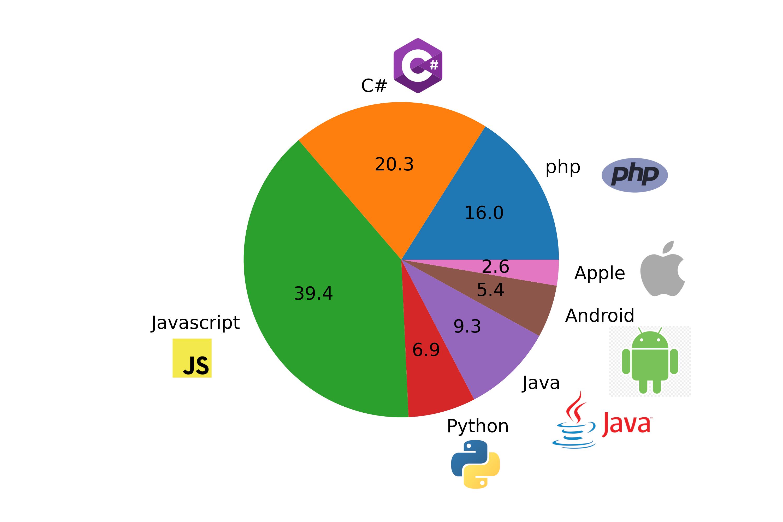 بازار کار زبان های برنامه نویسی