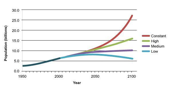 چرا ادامه رشد جمعیت جهان با روند فعلی خطرناک است؟