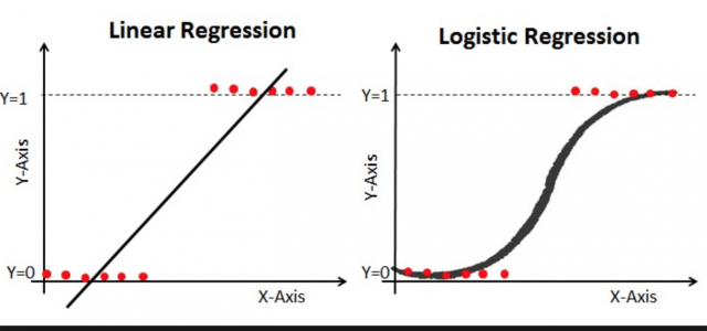 رگرسیون منطقی (logistic regression)