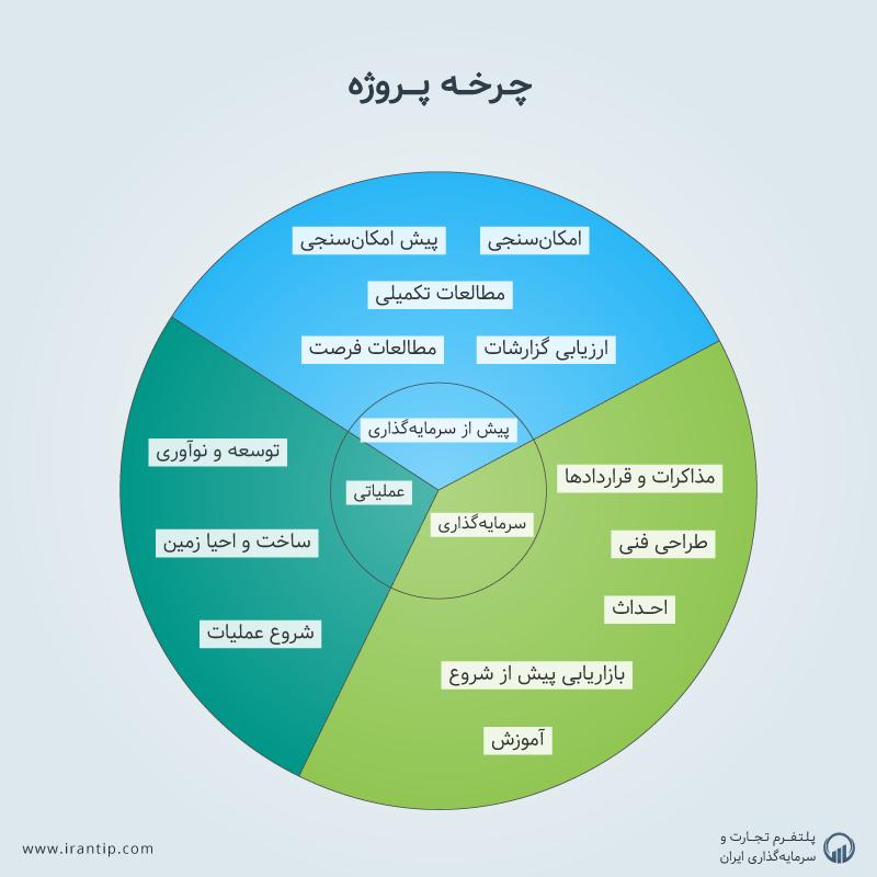 چرخه پروژه سرمایهگذاری و انواع مطالعات پیش از انجام سرمایهگذاری