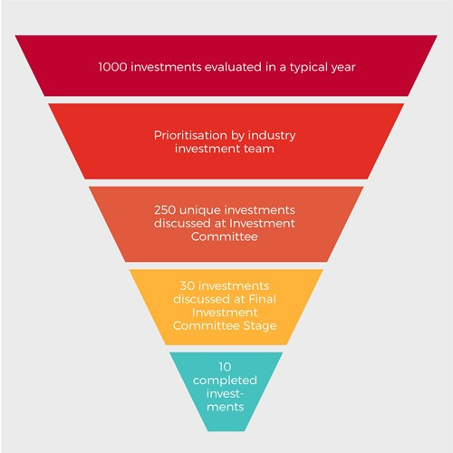 فرآیند ایجاد فرصت سرمایهگذاری (Deal Origination) چیست؟
