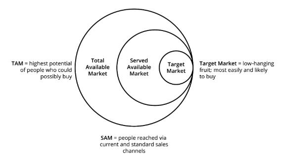 🔎چگونه بازار هدف را بهدرستی شناسایی کنیم؟