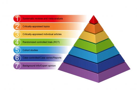 سلسله مراتب شواهد در پزشکی مبتنی بر شواهد