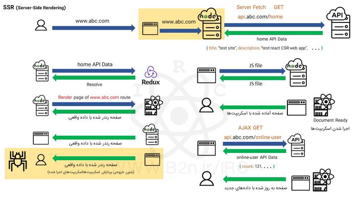 شناخت مفاهیم SSR و CSR در React JS