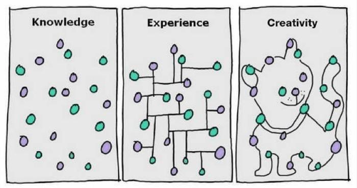 راه خودت را برای خلاقیت پیدا کن