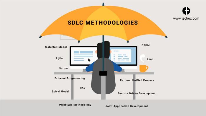 مدل فرآیند یا Process model در مهندسی نرم افزار
