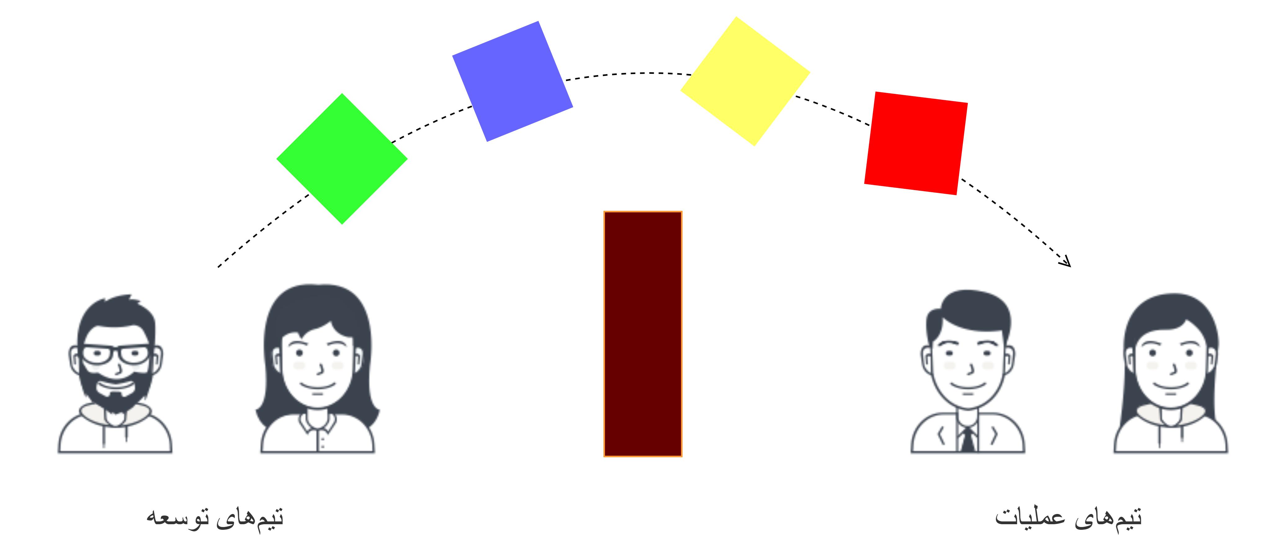 تفاوت دواپس (DevOps) و اسآرای (SRE)