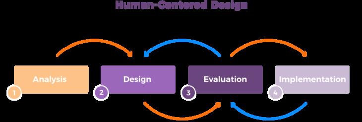 استفاده از طراحی انسان محور برای پیشبرد مشارکت مدنی در سازمانهای غیرانتفاعی