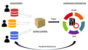 مثال ساده ای از Continuous Integration