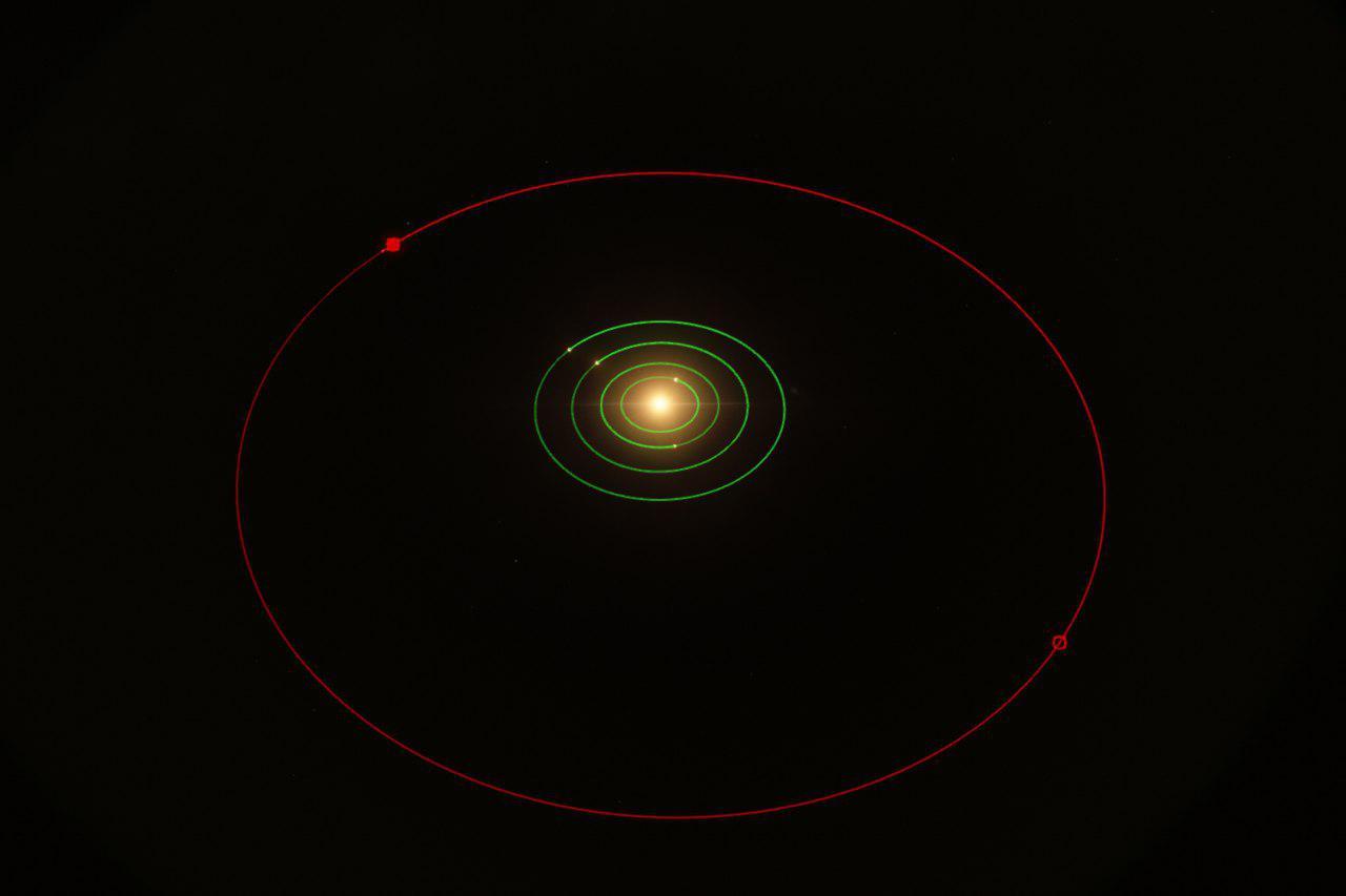 نوار سرخ = مدار سیاره - دایره ی سرخ = مکان فعلی سیاره برای بررسی چینش منظومه