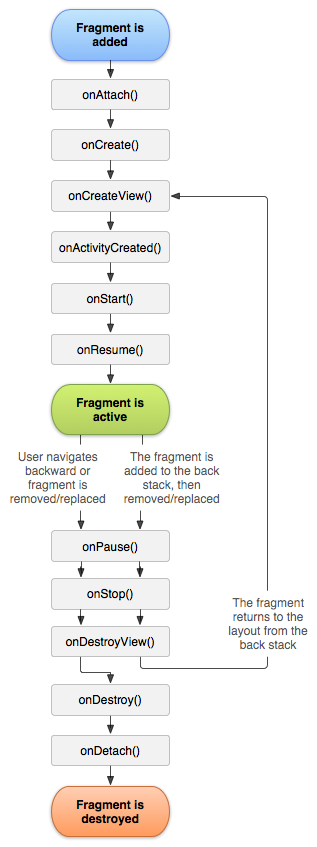 Android Fragments and its Lifcycle