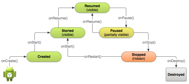 Android Activity and its Lifecycle