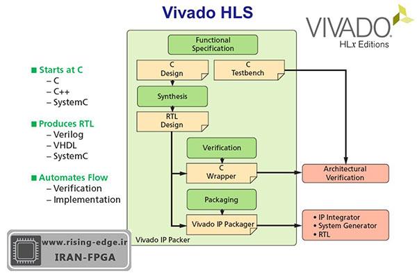 VIVADO HLS نرم افزار قدرتمند برنامه نویسی برای طراحی سخت افزار