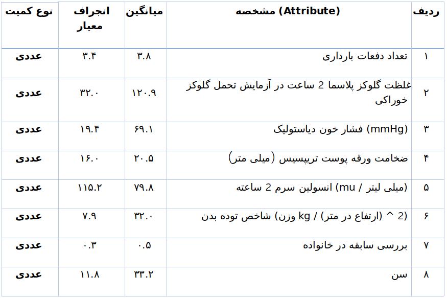 جدول اطلاعات ویژگیهای موجود در مجموعه داده