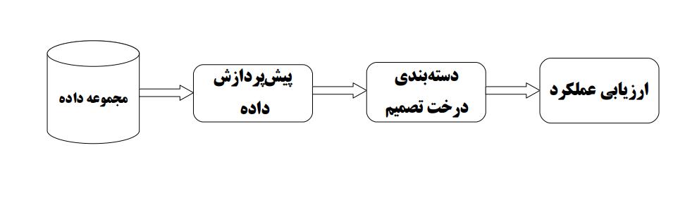 مدل پیشنهادی