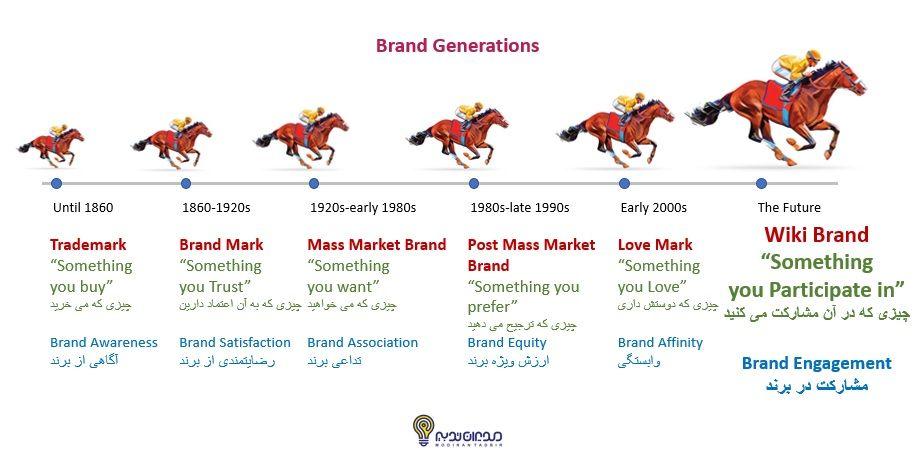 سبر تحول برندها و متریکس های آنها به همراه سالهای گذران آنها