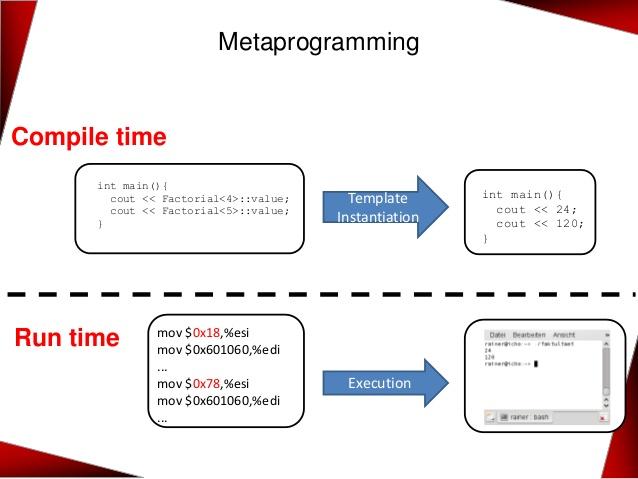 تقاوت زمان کامپایل با زمان اجرا