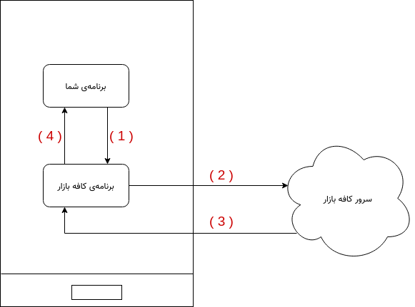 راهنمای پیادهسازی خرید درون برنامهای کافهبازار