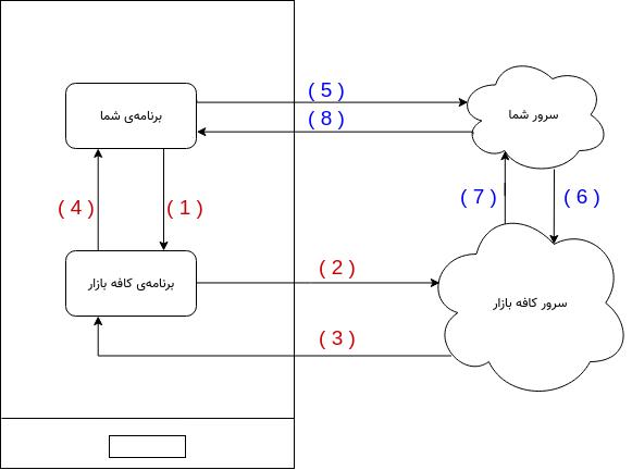 فرآیند خرید درون برنامهی + صحت سنجی خرید از طریق API