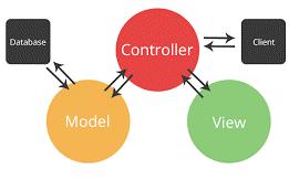 مدل MVC