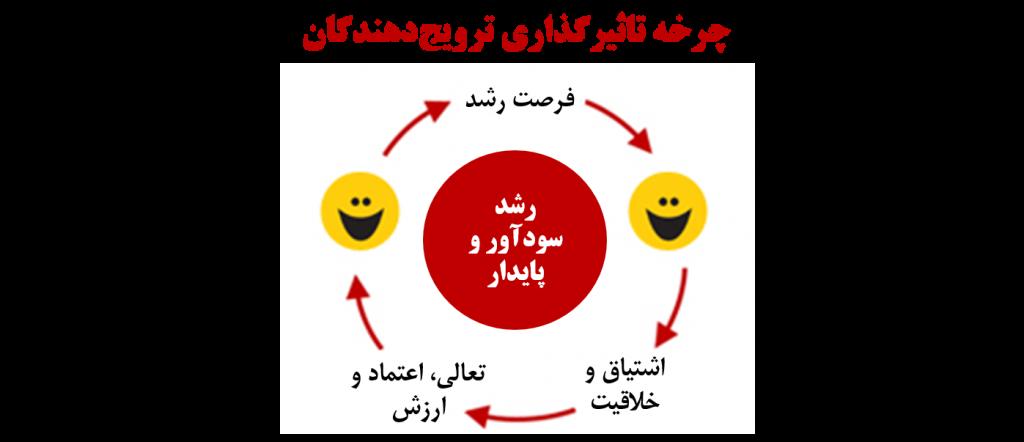 چرخه تاثیرگذاری وفاداری کارکنان بر وفاداری مشتری
