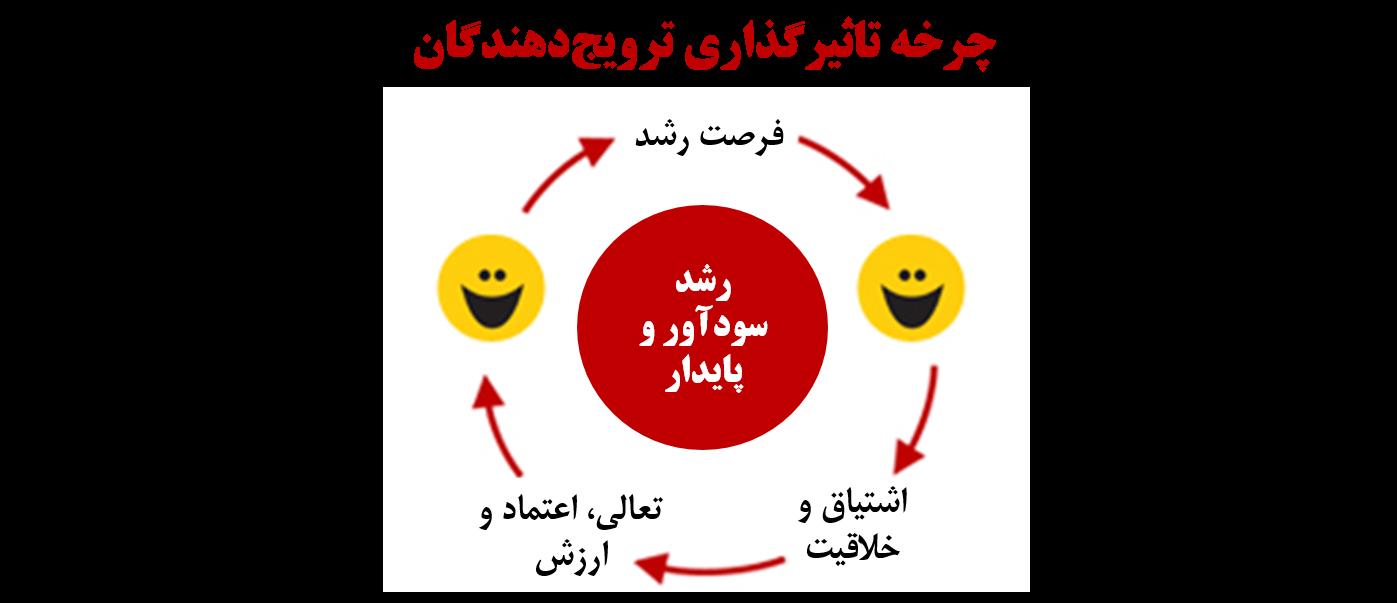 منبع: http://www.netpromotersystem.com