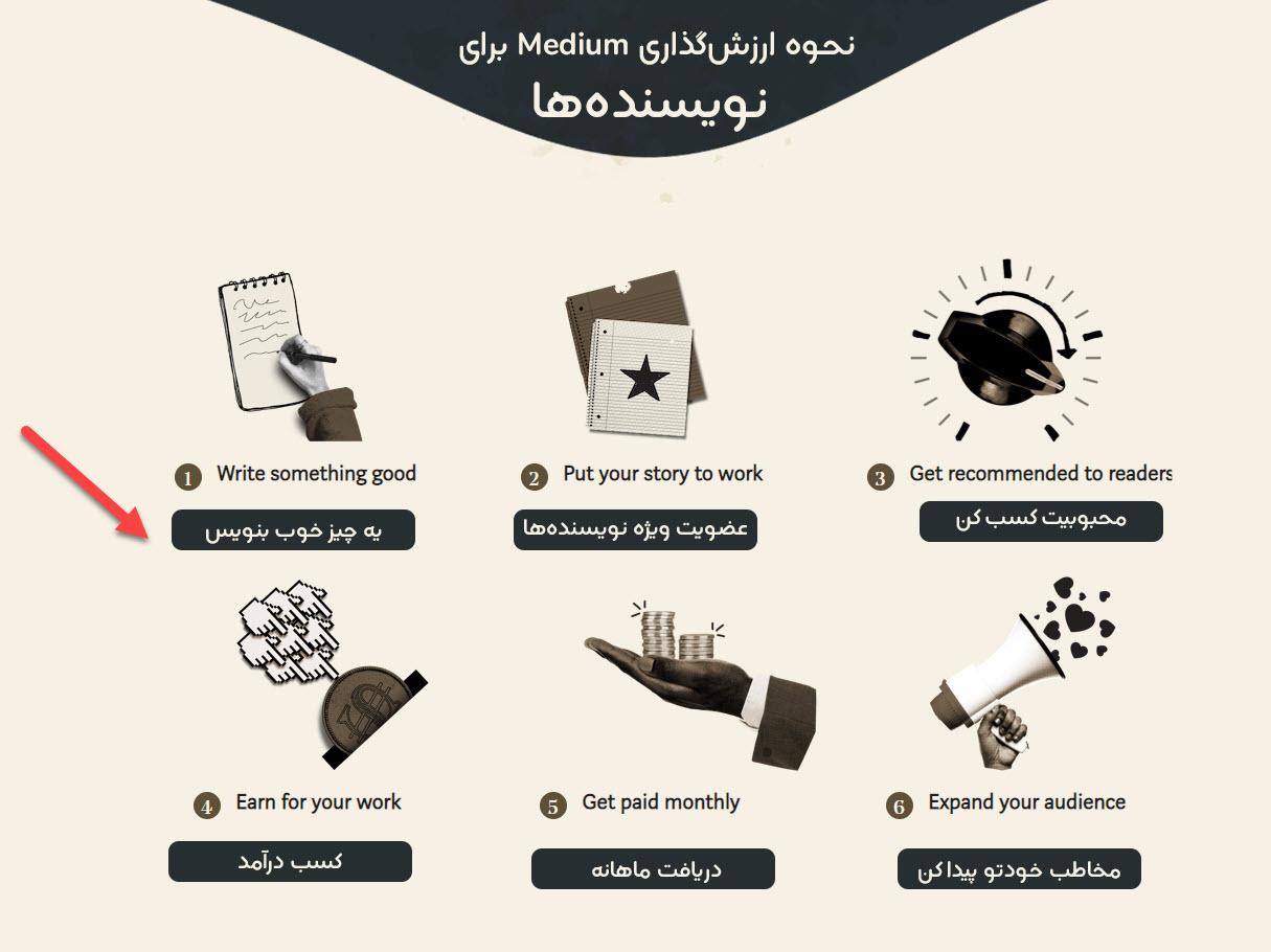 یک نقشۀ راه 6 مرحلهای با برنامه ریزی درست و اصولی!
